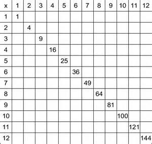 Multiplication Table Chart Worksheet