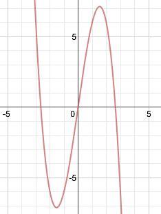 algebra precalculus calculating local maximum