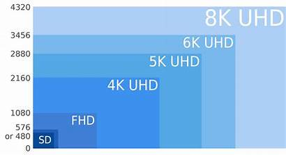 8k Screen Display Comparison Resolution Resolutions Uhd