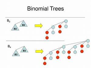 Ppt, -, Analysis, Of, Algorithms, Chapter, -, 09, Binomial, Heap, Powerpoint, Presentation