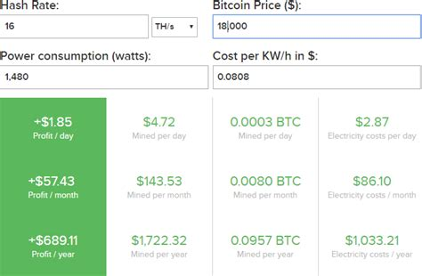 bitcoin calculator formula asic bitcoin mining hardware is another scam it cooking