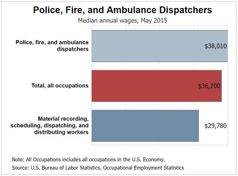 911 dispatcher salary how much does an emergency 485 | emergency dispatcher average salary