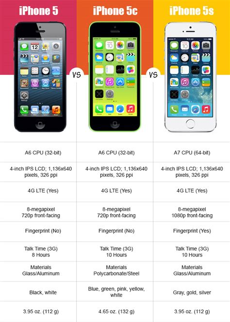 iphone 5 compared to iphone 5s iphone 5 5c 5s are these differences worth