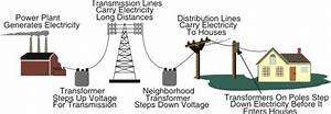 What Are Your Electricity Charges