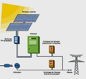 fonctionnement de l 233 nergie photovolta 239 que ou solaire