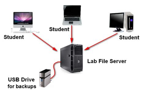 network attached storage file server  computer labs