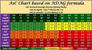 Diabetic Numbers Range Chart 108 Best Images About Diabetes On Pinterest Glucose