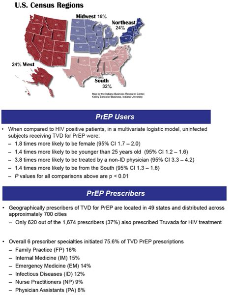 Status of Truvada (TVD) for HIV Pre-Exposure Prophylaxis ...