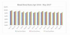 How credit rating downgrades affect RSA Retail Savings ...