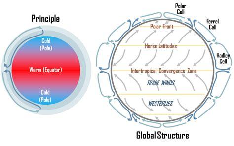 printables global wind patterns worksheet eleaseit