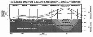 Geomorphic Processes Class 11 Notes Geography