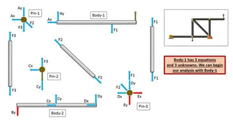 Engineering Statics Free Body Diagram Frames Solution