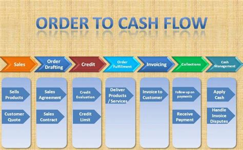 SAP Order-to-Cash Cycle—FI-SD Integration and ...