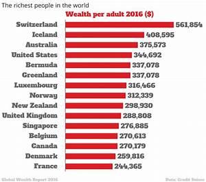 Wealthiest Countries | Emaps World