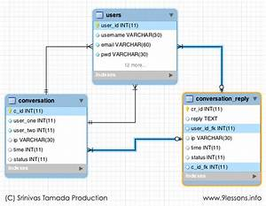 Create Er Diagram And Sql Queries And Solve Database