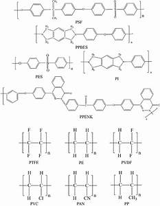 The Chemical Structure Of Commonly Used Support Polymers