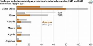 Shale gas production drives world natural gas production ...