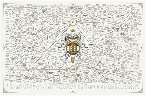 beer multitude magnificent chart graph types poster tree map taxonomy examples example beers alcohol lagers ales delicious