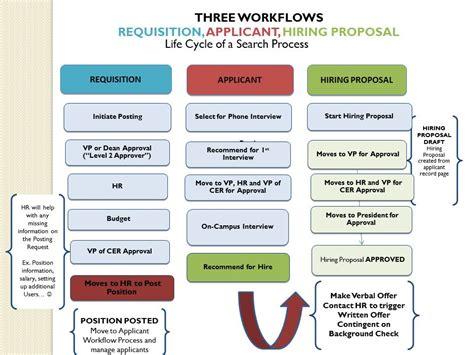 search process workflows st lawrence university human