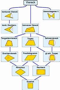 Viereck Winkel Berechnen : viereck wikipedia ~ Themetempest.com Abrechnung