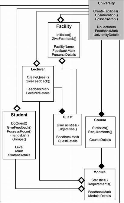 Diagram Class Mmo University Virtual Proposed