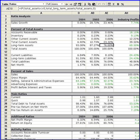 business ratios give  type  business comparisons bplans