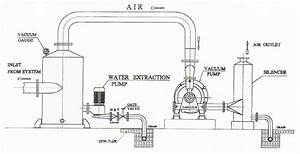 water ring pumpwater ring vacuum pump With vacuum pump diagram nash vacuum pump