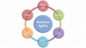 Business Agility and Windows Azure Cloud Platform ...