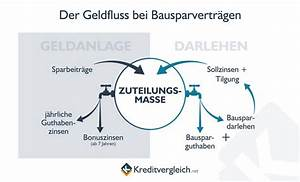 Bausparvertrag Bei Der Sparkasse : bausparvertr ge und bausparkassen im vergleich ~ Lizthompson.info Haus und Dekorationen