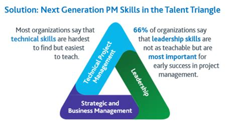 8 Project Management Skills In High Demand Cio