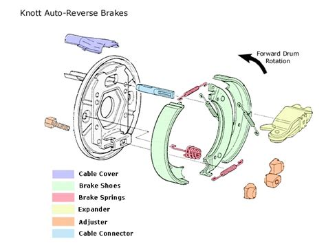 to stop or knott a guide to servicing westfalia trailer brakes easy balloons