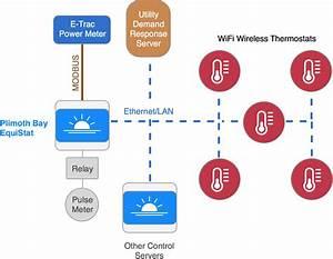 Equistat Hvac Control Server - Ven