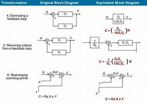 Block Diagram  U0026 Overall Transferfunction Of A Multiloop