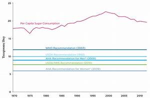 Added Sugar  Subtracted Science  How Industry Obscures