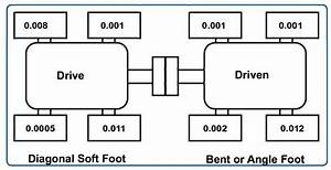 Achieving Proper Alignment By Detecting And Correcting Soft Foot