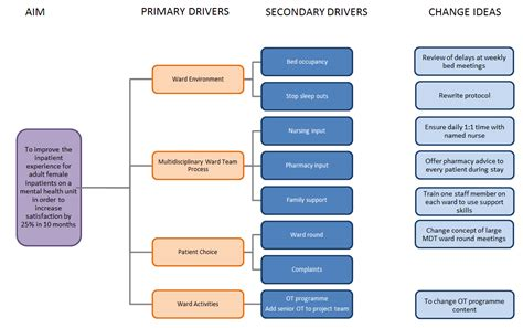 driver diagram template templates data