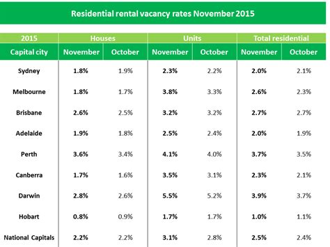 Rental Rates by House Rental Vacancy Rates Steady But Units Rising
