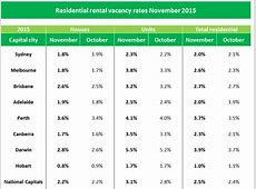 House rental vacancy rates steady but units rising