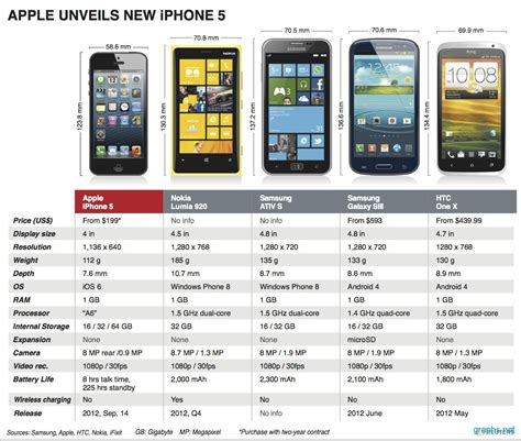 iphone 5 features infographics graphs net