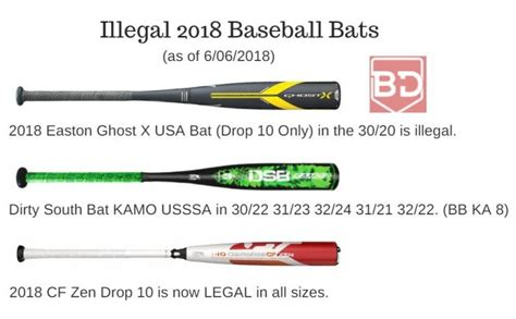 illegal bat bats demarini zen easton baseball lists softball ghost dirty south kamo usssa mlb bombing justbatreviews