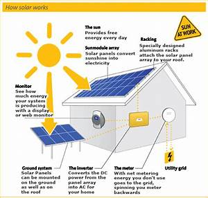 How Solar Works - Solar Energy Facts