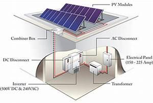 Photovoltaics   WBDG Whole Building Design Guide