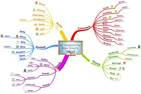 How To Deliver Memorable Lessons With Mind Maps Imindmap