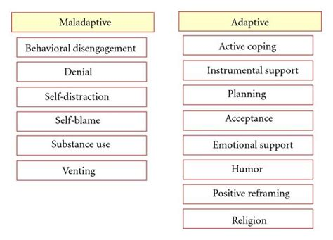 figure  coping styles  patients  anxiety