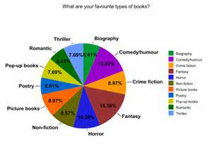 Different Types of Book Genres