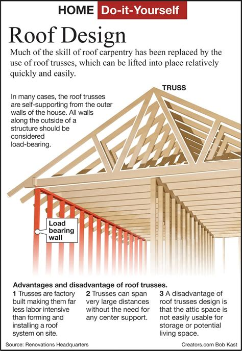 heres   roof trusses news  florida times
