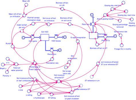 Stock-flow Model Parameterized In Stella™ Modeling
