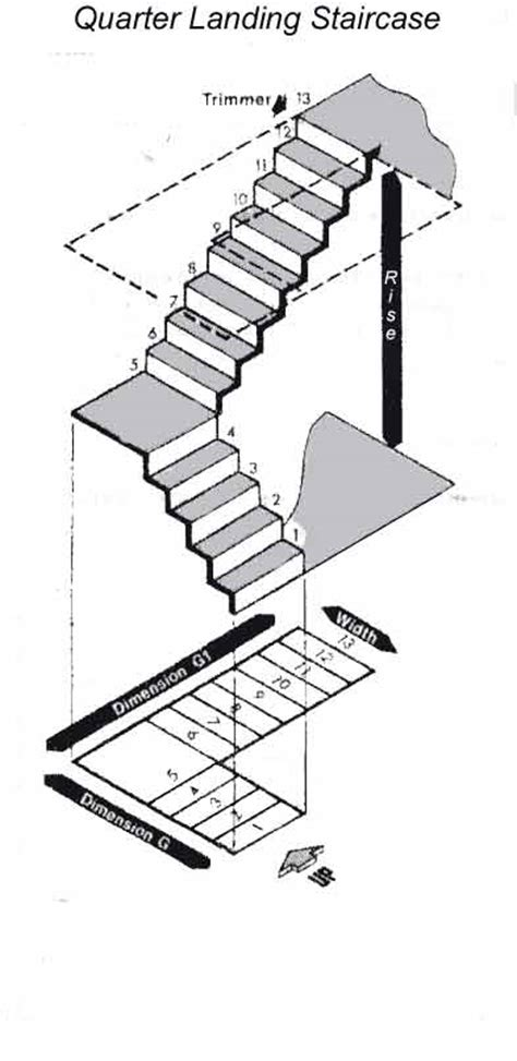 measuring  staircase advice