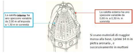 Cupola Brunelleschi Costruzione by Cupola Brunelleschi Costruzione 28 Images Zotto Mawa