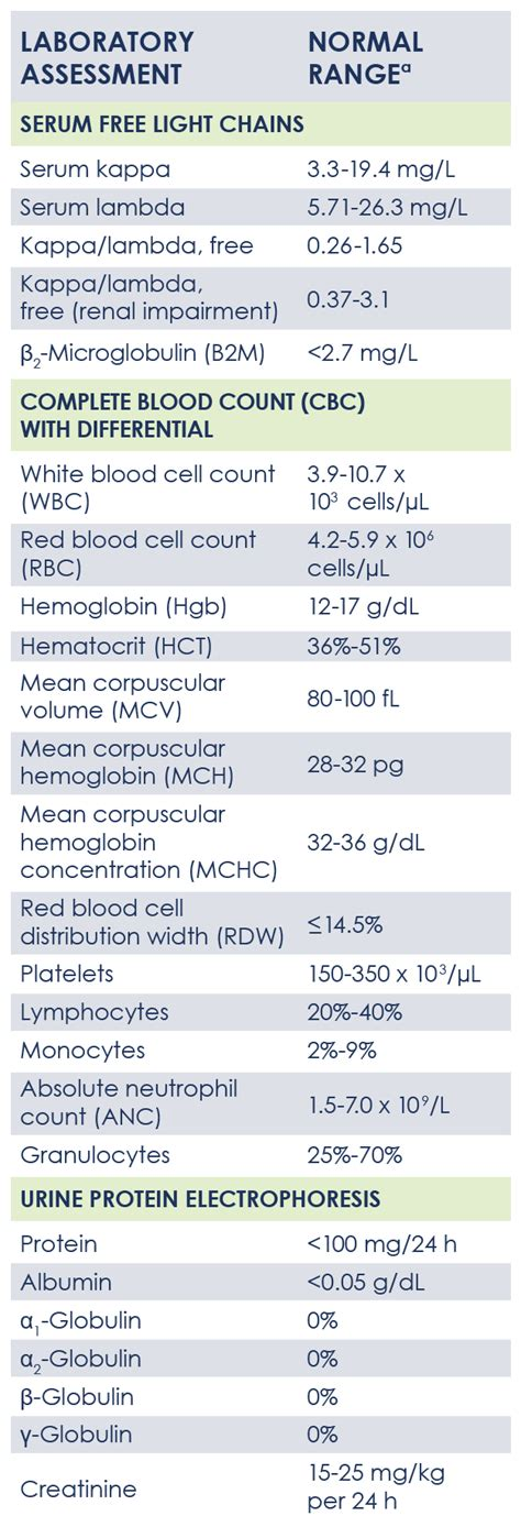 lymphocytes blood test normal range understanding myeloma lab tests and results myeloma central